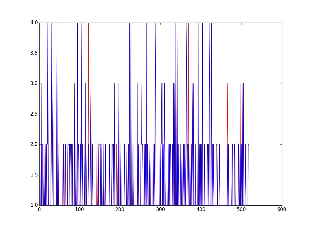 Scikit Machine learning of Car evaluation dataset – Corpocrat Magazine