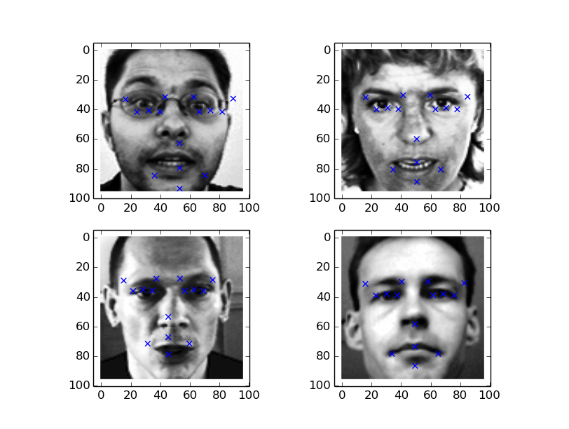 Facial keypoints extraction using Caffe – Corpocrat Magazine