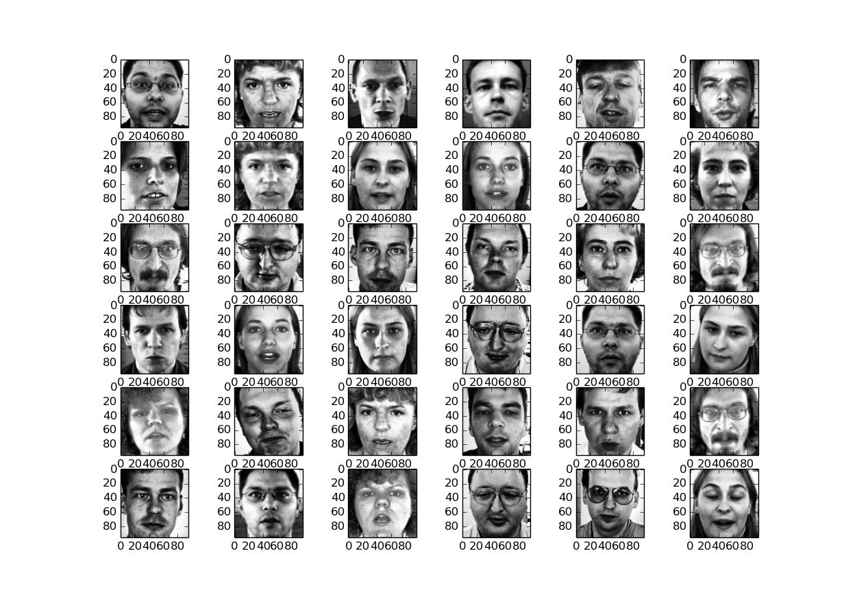 Applying Gabor filter on faces using OpenCV – Corpocrat Magazine