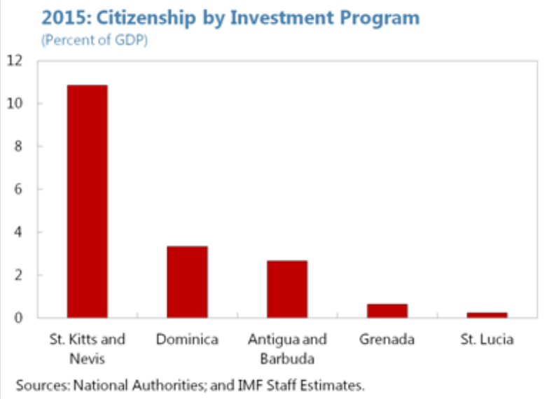 Citizenship by investment - Revenues in GDP in 2015.
