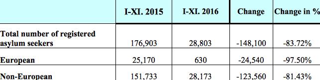 asylum seekers statistics