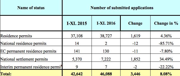 statistics residence permit