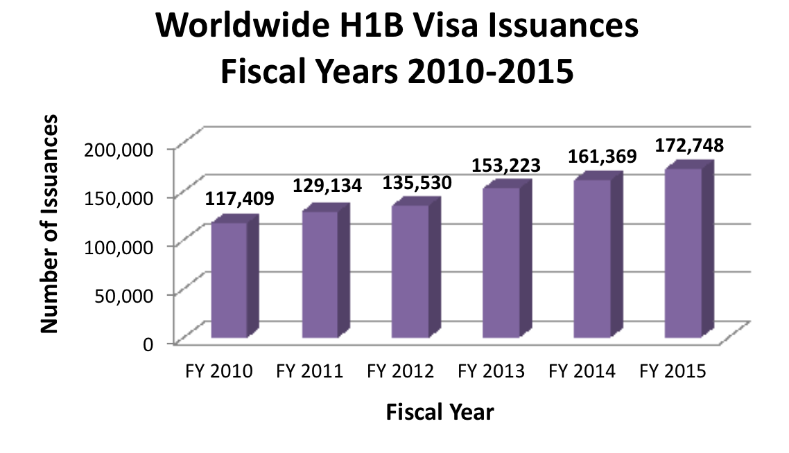 H1 B Visas 2010-2015