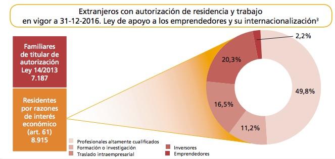 Spain investor visa
