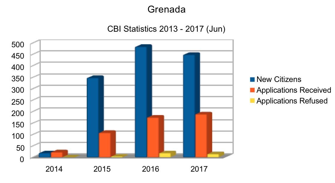 Grenada CBI statistics