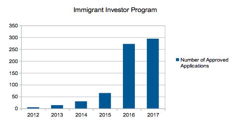 Irish immigrant investor program